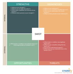 Copy of SWOT Analysis Template for Business Plan Business Model Canvas Examples, Business Canvas, Decision Tree, Decision Making, Process Flow Diagram, Swot Analysis Template, Image Formats, Business Plan Template, Urban Planning
