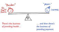Provider | Payer system in #healthcare [ #hcsm #hcmktg ]