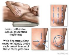 Monthly breast self-exams should always include: visual inspection (with and without a mirror) to note any changes in contour or texture; and manual inspection in standing and reclining positions to note any unusual lumps or thicknesses. From: the NIH Health And Wellness, Health And Beauty, Women's Health, Weight Loss Blogs, Body Hacks, Breast Cancer Awareness, Contour, Life, Manual