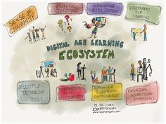 The 8 Components of A Digital Learning Environment ~ Educational Technology and Mobile Learning