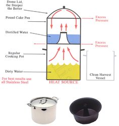 Excellent water distillery - Can't find a water distillation set - Earth Changes and the Pole Shift Bushcraft Camping, Camping Survival, Survival Tools, Survival Prepping, Emergency Water, Emergency Supplies, Disaster Preparedness, Cleaners Homemade, Alternative Energy