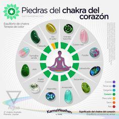 Heart Chakra – Natural stones list for chakra healing, harmonization a…