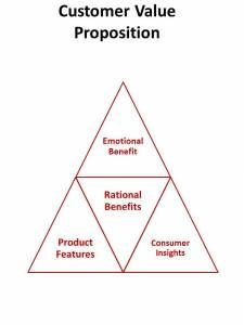 customer value proposition - reasons to believe