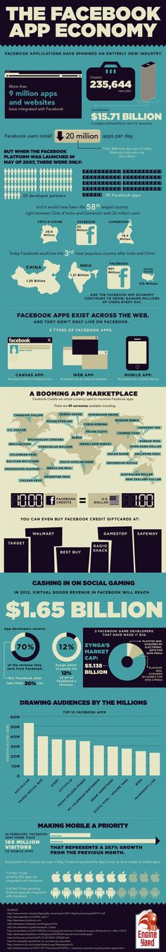 Overzicht van de economie rondom apps op Facebook: een hele nieuwe industrie!