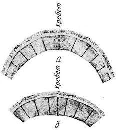 Sable - Раскрой воротника: а — фасона «шалевый» из пяти шкурок; б — фасона «молодежный» из семи шкурок