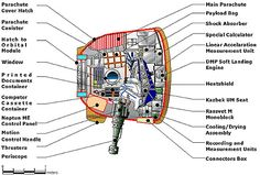Soyuz TMA landing module. The small pod that will bring expedition 31 home on 1 July 2012