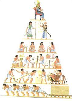 rozdělení egypt.společnosti