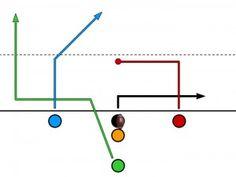 Balanced Slot – Running Back – Wheel Route Flag Football Plays, Football Drills, Football Stuff, Running Back, Slot, Coaching, Nfl, Soccer, Training