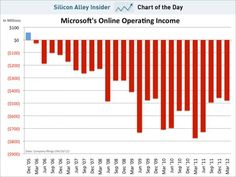 Microsoft continues to lose money online - I'd love to hear Steve Ballmer's thoughts on this.