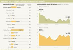 Conflicto Arabia-Irán no aumentará estructuralmente precios del petróleo
