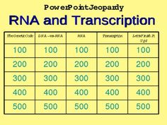 Ribonucleic Acid (RNA) and Transcription Powerpoint Jeopardy Game.  My students love to review using this Jeopardy Powerpoint review game. I have found that my students pay far greater attention to the review when it is in a competitive game format.