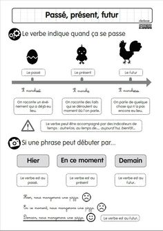 past present future – lesson # learn english, learn english child, english f … French Language Lessons, French Language Learning, French Lessons, English Lessons, French Verbs, French Grammar, Learn French, Learn English, Study French