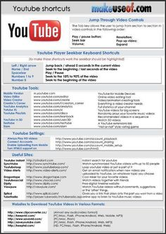 is a popular video portal and also ranks in top 10 most popular websites overall.You Tube Tips dont click image - Neu Pins ClubCheck out MakeUseOf cheat sheets that list shortcuts for a number of essential programs that you probably use on a daily ba Life Hacks Websites, Hacking Websites, Useful Life Hacks, Cool Websites, Math Websites, Youtube Url, Youtube Hacks, Youtube Secrets, Youtube Logo