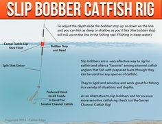 Slip Bobber Rig For Catfish: How, When and Why you should use slip bobbers for fishing for catfish from Catfish Edge