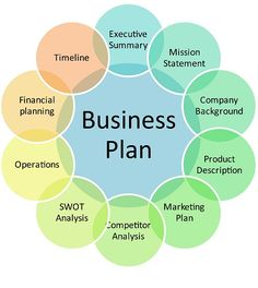 business plan or operational plan template