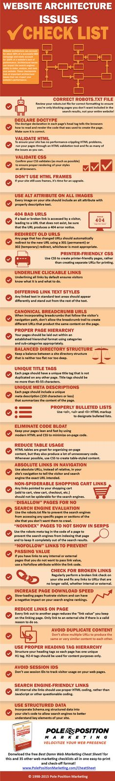 Avoid peformance-killing website achitecture issues with this checklist [infographic] Creative Business, Business Ideas, Mobile Responsive, Data Visualization, Design Development, Infographics, Career, Web Design, Coding