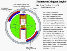 Tesla Free Energy, Types Of Renewable Energy, Physics Research, Magnetic Motor, Perpetual Motion, Material Science, Nikola Tesla, Electrical Engineering, Alternative Energy