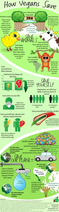 How Vegans Save (infographic)