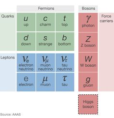 Researchers at the Large Hadron Collider detected one of the rarest particle decays seen in nature. The finding deals a blow to the theory of physics known as supersymmetry, or SUSY, which gained popularity as a way to explain some of the inconsistencies in the traditional theory of subatomic physics known as the Standard Model. If supersymmetry is not an explanation for dark matter, then theorists will have to find alternative ideas to explain those inconsistencies in the Standard Model.
