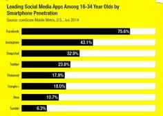 18-34 yaş arası sosyal medya kullanımı