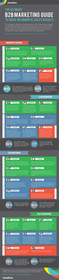 The Ultimate B2B Marketing Guide To Drive Meaningful Sales Results #infographic @introhive