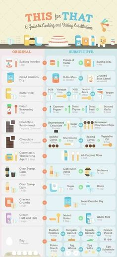 Here are some crafty baking substitutes