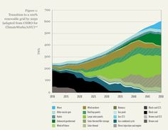 What a transition to 100% #renewables by 2050 might look like... #climatechange