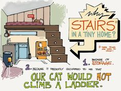 Why stairs in a tiny home? 1. Because of Storage 2. Because it recently occurred to me that our cat would NOT climb a ladder.--Nor my dogs! :-)