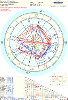 8 Best Astrology Charts Images