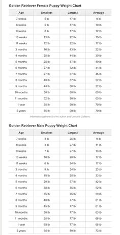Puppy Weight Chart Mixed Breed Google Search Puppies Growth Dog