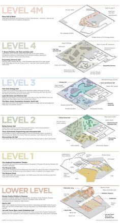 Ross Perot Museum, Dallas Signage Design, Map Design, Exhibition Plan, Building Map, Museum Plan, Airport Design, Museum Architecture, Floor Plan Layout, Hospital Design