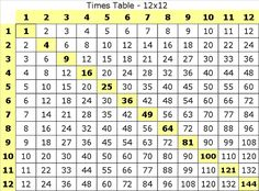 Teachers can use these times tables worksheet tests to help students remember the products of basic multiplication of numbers up to 12.