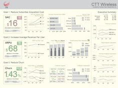 Gallery of Dashboard Samples | Dundas Data Visualization