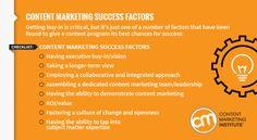 Factors towards content marketing success.