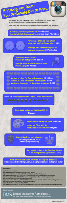 Instagram by the Numbers: 15 Amazing Stats #infographic #instagram