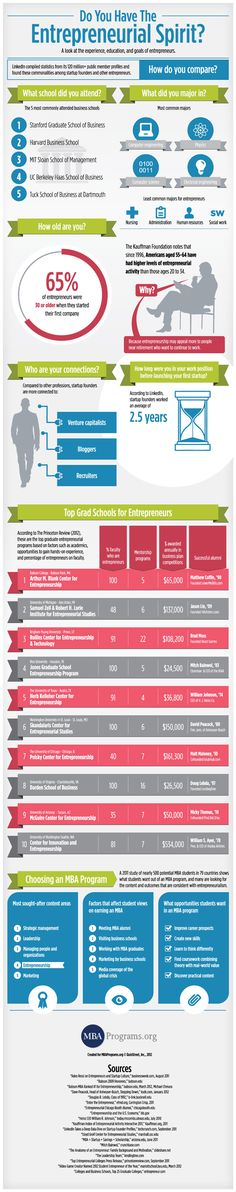 Do you have what it takes to become an entrepreneur? This infographic looks at commonalities among entrepreneurs.