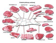 Zdjęcie: INTERNET (nie pamiętam dokładnego źródła) Z wczorajszego wpisu o warsztatach z wołowinymogliście się dowiedzieć, że ten rodzaj mięsa to wiele smaków i wiele możliwości kulinarnych. Jednak czy kiedykolwiek zwróciłeś uwagę na to, że są różne rodzaje mięsa wołowego? Pochodzące z różnych części krowy. Ja osobiście zwykle korzystałam z polędwicy lub antrykota.  Cena w każdym gospodarstwie domowym stanowi jeden z ważniejszych czynników decydujących o tym co danego dnia podamy na obiad…