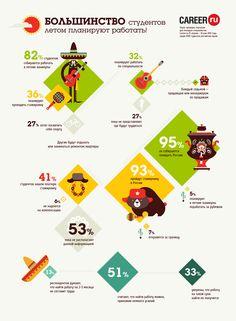 инфографика Работа летом для Career.ru, Infographics © ЛидияВеллес