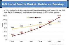 This graph shows marketers the rising trend of mobile search outweighing desktop search in the US search market.