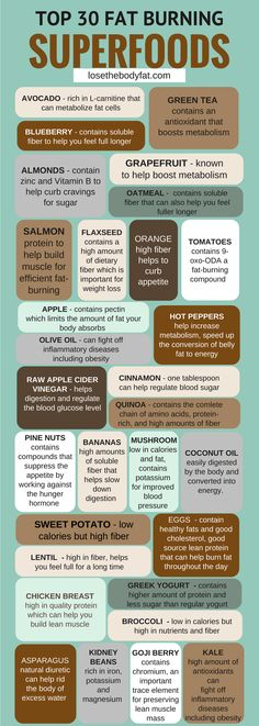 2 Week Diet Plan The best fat burning foods. Top 30 fat burning superfoods A Foolproof, Science-Based System that's Guaranteed to Melt Away All Your Unwanted Stubborn Body Fat in Just 14 Days.No Matter How Hard You've Tried Before! Get Healthy, Healthy Tips, Healthy Recipes, Diet Recipes, Locarb Recipes, Atkins Recipes, Bariatric Recipes, Quick Recipes, Diabetic Recipes