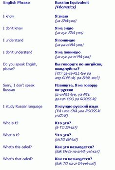 Basic Russian Phrases 1