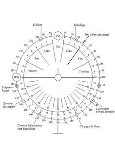 Cadrans De Radiesthesie Radiesth 233 Sie Radiations Fines