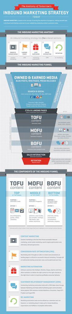 [Infografía] Una mirada en profundidad en el Embudo de Marketing Inbound | Rot Solutions