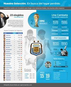 Infografia. Mundial de Futbol Brasil 2014. Copa Mundial de la FIFA Brasil 2014. Seleccion Argentina.