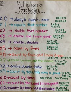 Excellent anchor chart on Multiplication Strategies (picture only) singapore math, math notebooks, multipl strategi, multiplication chart, anchor charts, multiplication strategies, anchor chart multiplication, multiplication anchor chart, math journals