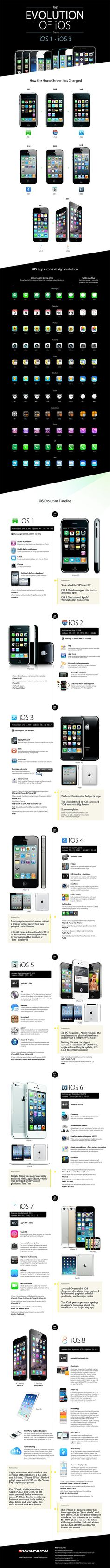 The evolution of iOS since its inception (2007 - 2014)