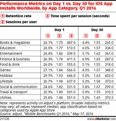 Performance Metrics on Day 1 vs. Day 30 for iOs App Installs Worldwide, by App Category, Q1 2016