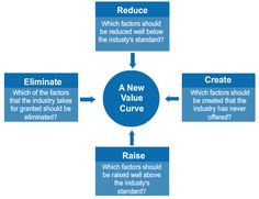 The four actions framework asks four questions to sharpen the focus and realign the firm's game plan. The four actions framework can also be used to reconstruct customer value in an industry to identify a gap or find new value. The four questions as seen in the image identify factors that reduce, eliminate, raise and create value.