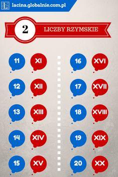 Liczby rzymskie od 11 do 20. #liczbyrzymskie #liczby #cyfry #lcyfryrzymskie #łacina http://lacina.globalnie.com.pl/liczby-rzymskie/