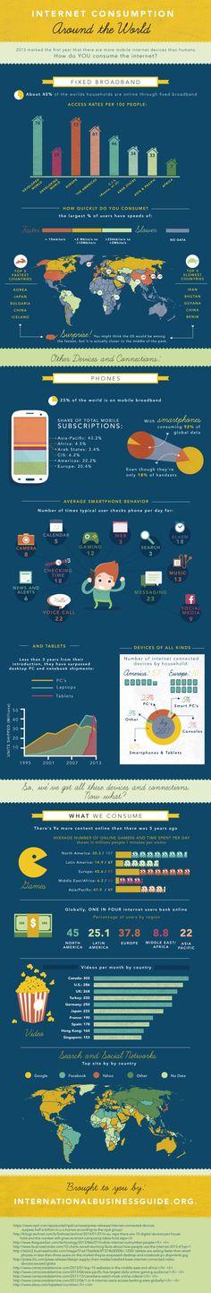 Internet #Consumption around the world #Infographic // El #Consumo en la web alrededor del mundo #Infografía